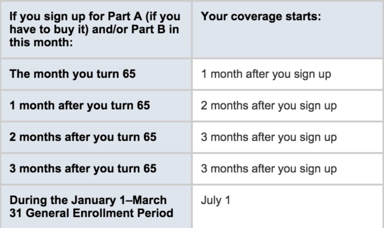 Medicare Initial Enrollment Chart